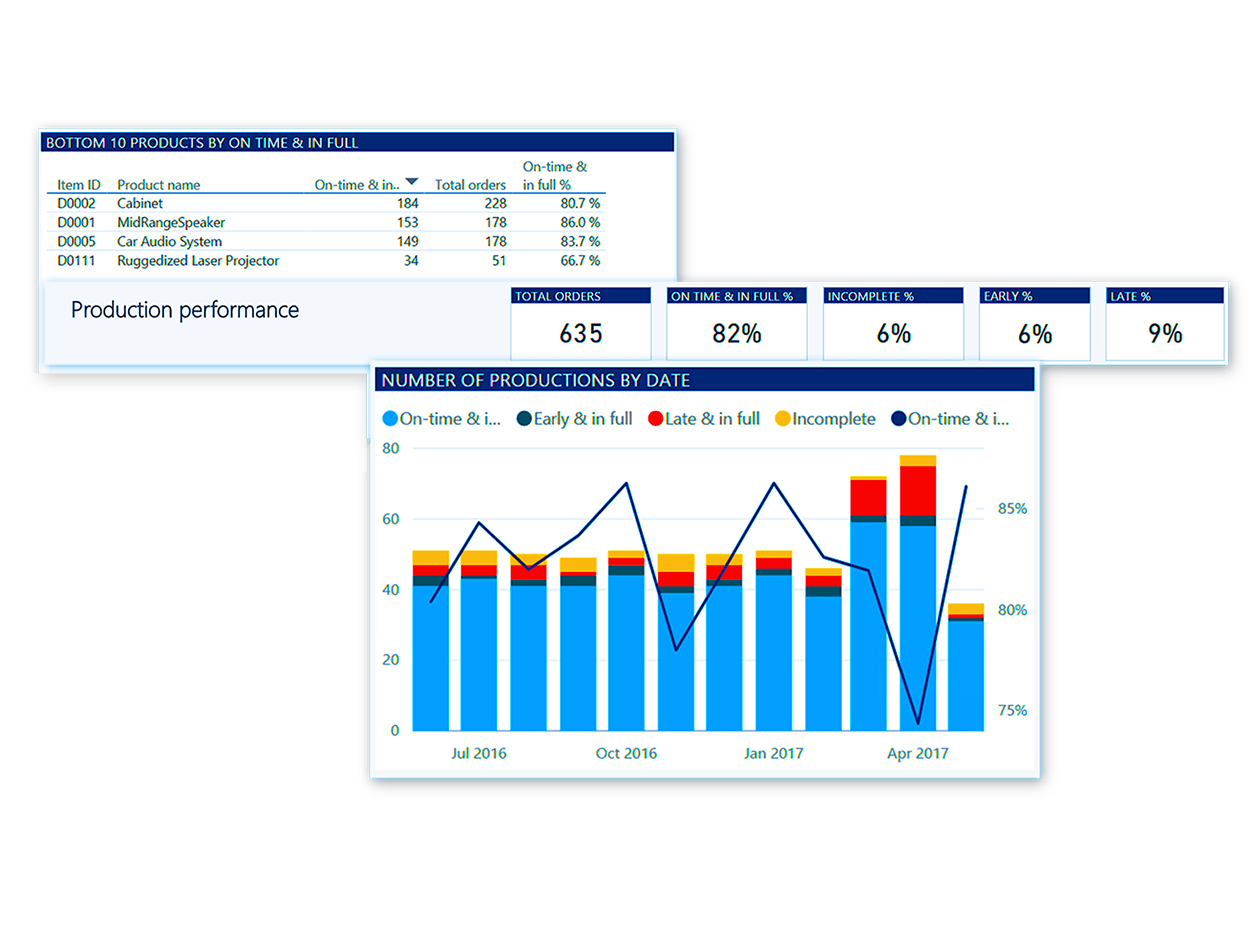 Microsoft Dynamics 365 for Finance & Operations | MS D365